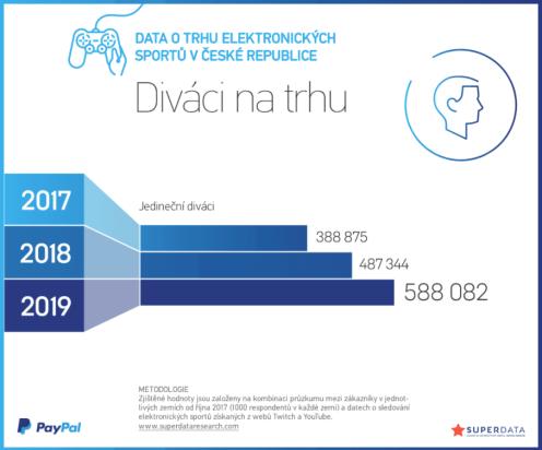 2018_Odbiorcy-rynku-e-sportu-w-Czechach