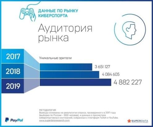 2018_Odbiorcy-rynku-e-sportu-w-Rosji