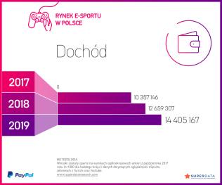 2018_Przychody-rynku-e-sportu-w-Polsce