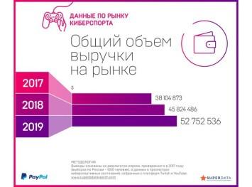 Przychody-rynku-e-sportu-w-Rosji